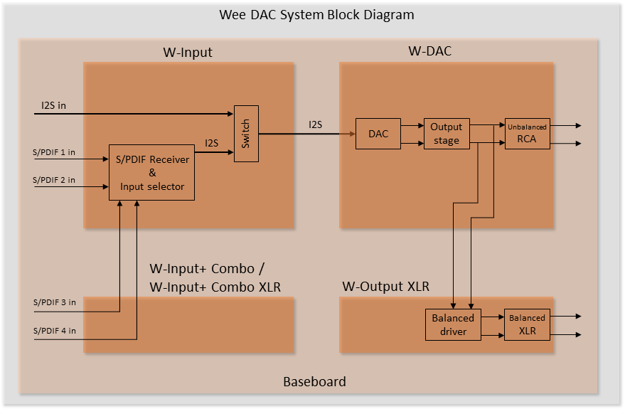 Wee DAC block diagram