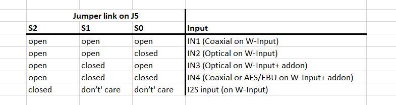 Input selection table